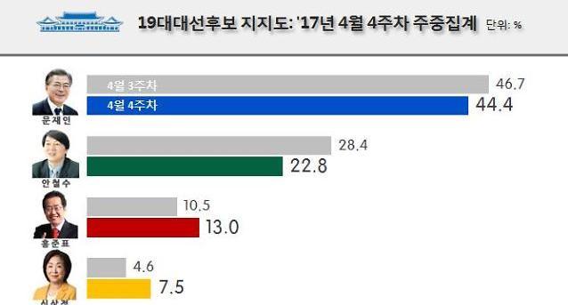 [지지율] 文 44.4% > 安 22.8% > 洪 13.0%