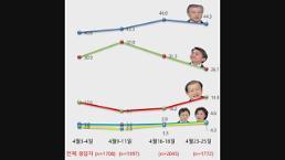 남은 두 차례 'TV토론' 굳히기? 뒤집기?