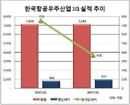 KAI、1Qの営業利益977億ウォン…前年比20.3%増加