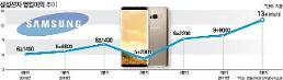サムスン電子、「半導体の力」...1四半期の営業利益9兆9000億ウォン