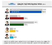[리얼미터] 홍준표, 18.6%로 안철수와 공동 2위…문재인 42.4%로 1위