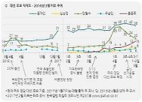 [갤럽] 문재인 38%로 1위…안철수 20%·홍준표 16%로 접전