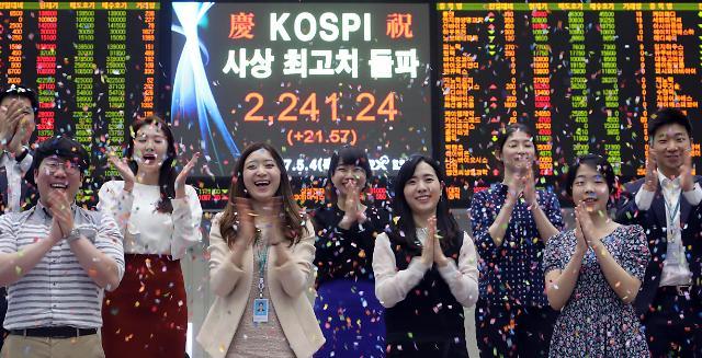 """韩KOSPI指数突破2240点书写历史 有望摆脱""""韩国折价""""尴尬"""