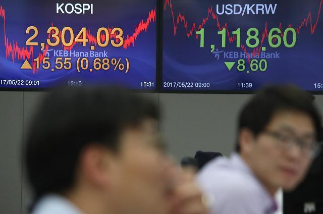 韩KOSPI指数收盘价首破2300点