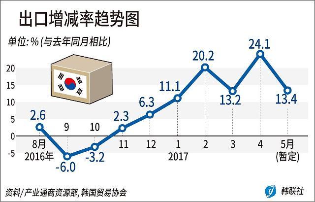 韩5月出口额达450亿美元 同比增加13%