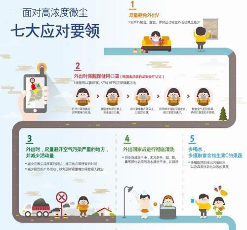 韩政府发布13种语言版本抗雾霾指南