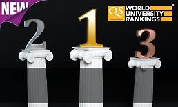 .英国QS世界大学排名出炉 韩国大学无缘前30.