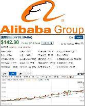 알리바바 주가 '쑥쑥' 중국 기업 시총 1위, 올 매출 45~49% 늘 듯