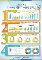 반도체 중국 수출 증가로 5월 ICT 수출 역대 최대 기록