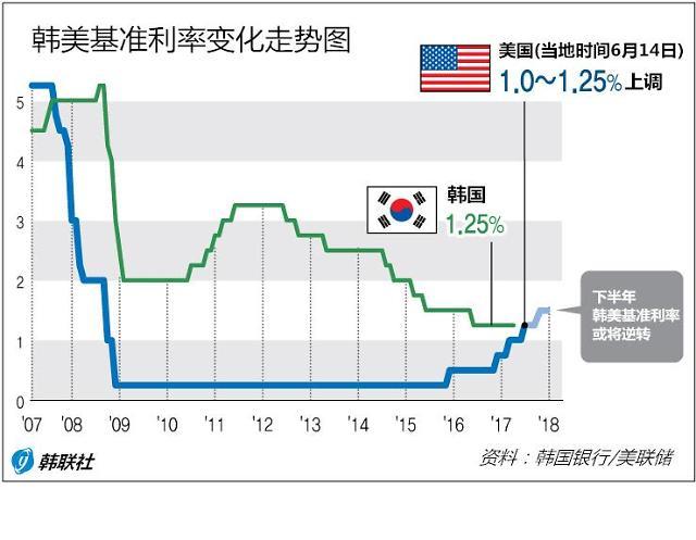 韩国积极应对美联储加息 家庭负债捆住政策手脚