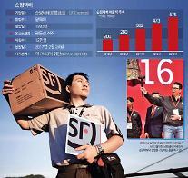 [중국 기업이야기] 알리바바 물류제국에 반기 든 업계 1위 자신감…순펑택배