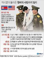 '웜비어 쇼크'…文 정부 대북 유화책·한미 정상회담 스텝 꼬였다