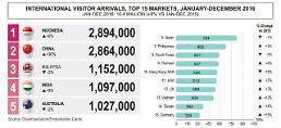 싱가포르, 작년 관광객 1640만명 돌파...소비액만 28조