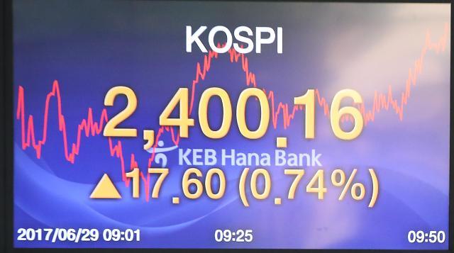 KOSPI再次书写新历史 首次突破2400点