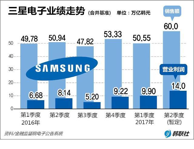 三星电子第2季度利润同比激增72% 或超越苹果摘全球桂冠