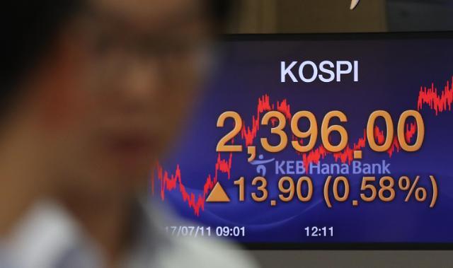 韩KOSPI指数再创年中新高