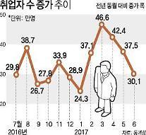 청년 4명중 1명은 '백수'…청년실업률 10,5%로 6월 기준 18년만에 최고