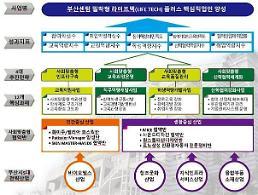 동주대···지역경제 산업동향·사회기술변화 대응의 선두주자로 우뚝