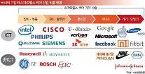 세계 스마트헬스 산업의 미래