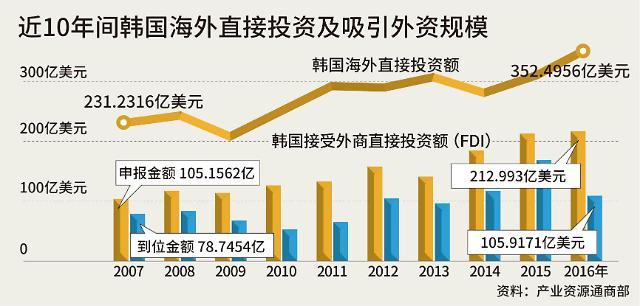 韩国近5年投资净流出累计造成136万工作岗位流失