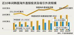 .韩国近5年投资净流出累计造成136万工作岗位流失.