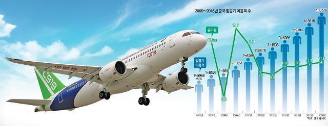 중국의 미래를 이끌 황금산업 ⑤항공 산업