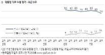 문재인 대통령, 최저임금 '후폭풍' 맞나…지지율 6%p↓ '자영업자' 민심이반 가시화