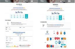 서울 초등학생 구강 정보 온라인에서 한 눈에 확인한다