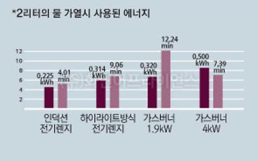 누진세 걱정 없는 절전 가전…적정 에너지 사용으로 친환경 실천
