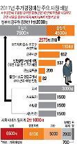 [추경 국회통과]실탄ㆍ조직 꿰찬 'J노믹스'…추석전 일자리 추경 9조 푼다
