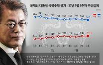 문재인 대통령 지지율 70% 초반대…최저임금·캐비닛 문건·원전 논란 '산 넘어 산'