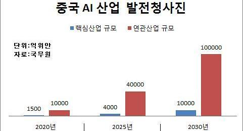 中 AI 굴기 선언...2030년 165조원 규모 육성
