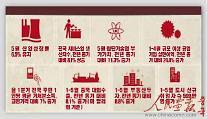 [인민화보]중국경제의 청신호… '안정적 성장세' 형성