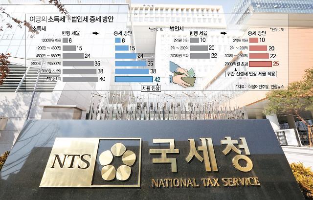與 명예·존경과세 vs 한국당 좌파 계급증세