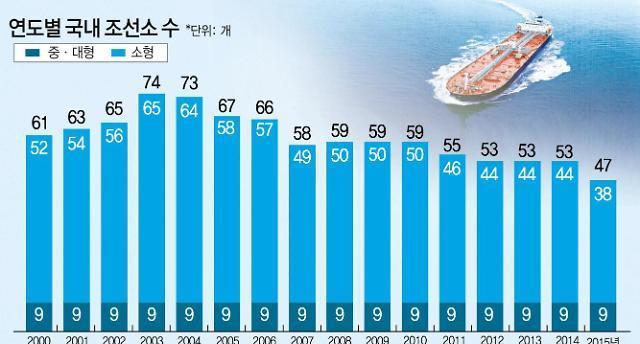 조선업, 글로벌 경기불황 최대 피해 산업···한국 심해