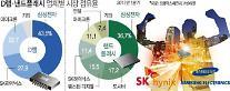 '반도체 슈퍼사이클의 힘'...삼성·SK 반도체 영업익 40조원 '새역사'