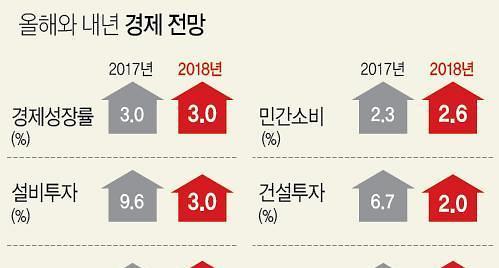 분배ㆍ복지 중심 정책으로 3%대 성장 이룬다