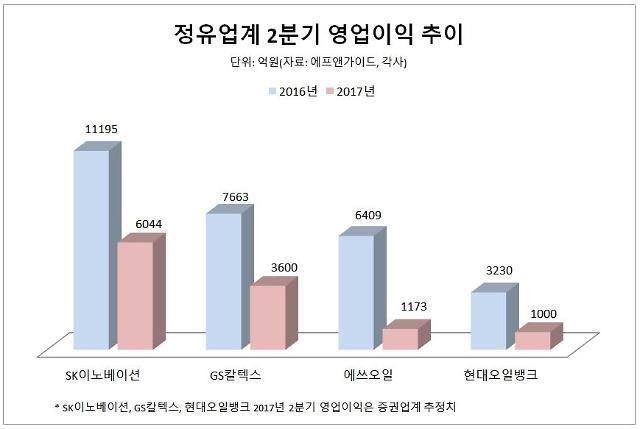 정유업계 우울한 2분기…유가하락에 에쓰오일 영업이익 80%↓