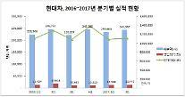 '판매 급락' 현대차, 상반기 영업익 2조5952억원… 전년比 16.4%↓