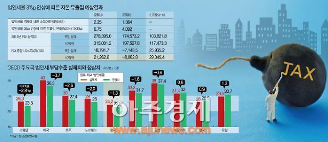 與 '한국당 고립작전'으로 증세 드라이브…일부선 혼선도