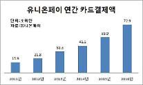 비자, 유니온페이에 '도전장'… 중국 신용카드 결제시장 진출 본격화