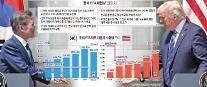 """""""트럼프 텃밭, 러스트벨트 對韓수출 급증…한미FTA 최대 혜택"""" 역공"""