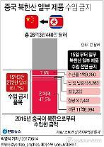 美 압박에 中 북한제품 무더기 금수조치
