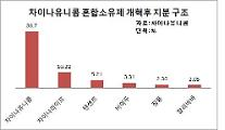 """""""13조원 자금 투입"""" BAT 참여하는 중국 국유통신사 개혁"""