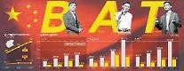 차이나유니콤 투자 중국 BAT, 상장사에 잇따른 손길...A주의 '인터넷+'