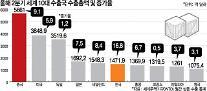 "WTO ""韓 2분기 수출 17% 늘어…10대 수출국 중 두자릿수 유일"
