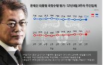 문재인 대통령, '취임 100일' 효과로 지지율 반등…72.4%