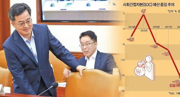 부족한 복지재원, SOC 줄이고 적자국채 발행으로 '정면돌파'