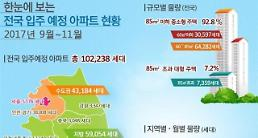 9~11월 전국 입주예정 아파트 10만2천여가구…전년 比 39%↑