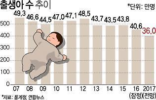 출생 수 줄고 사망 수는 늘고…눈앞으로 다가온 인구 절벽